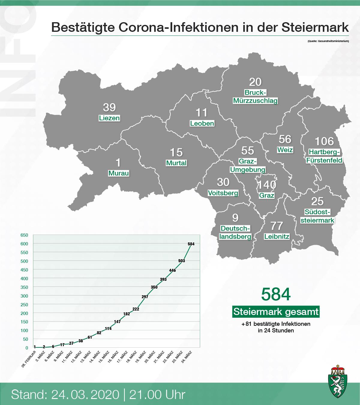 Corona Wien Zahlen Aktuell