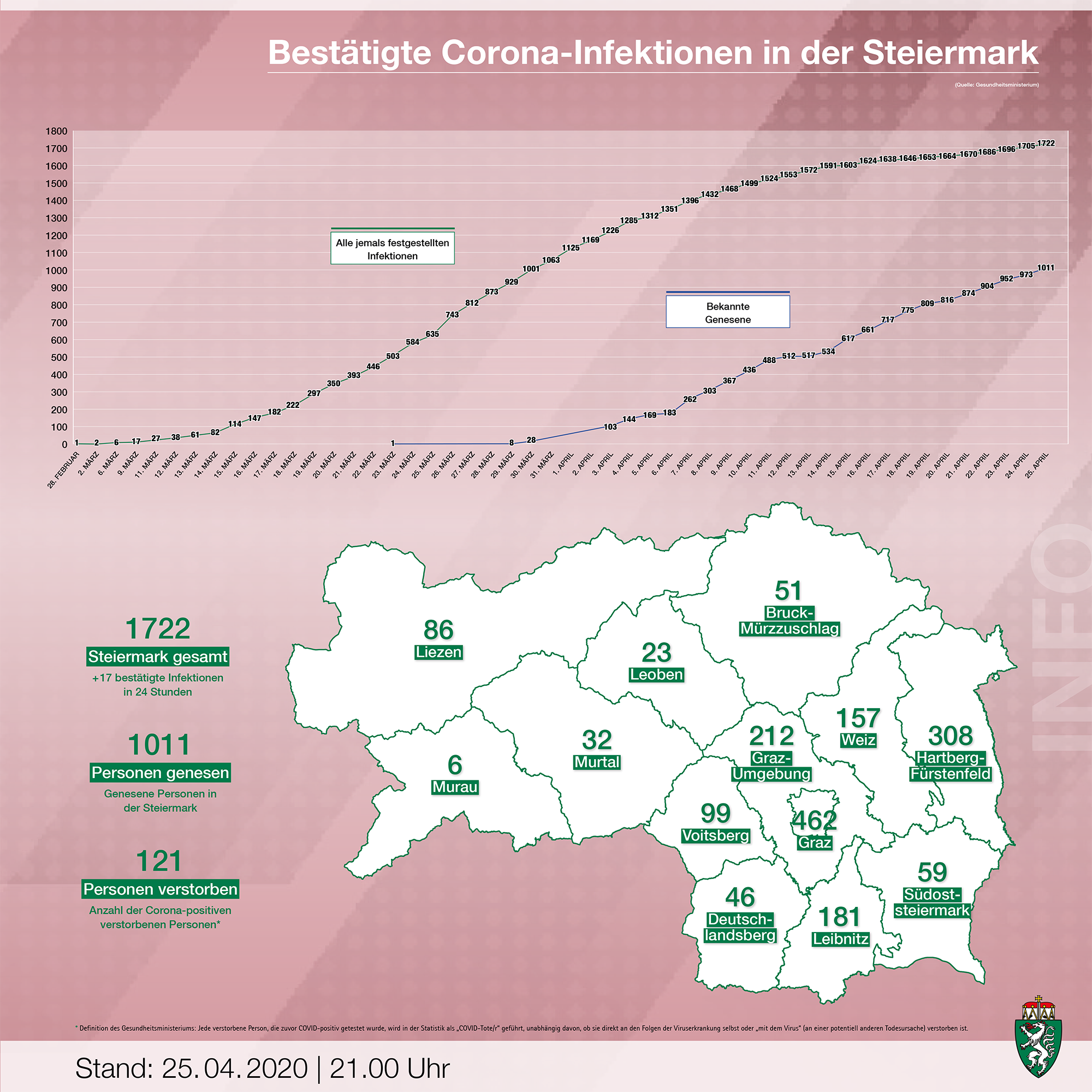 Corona Steiermark
